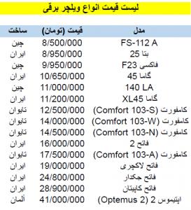 لیست قیمت انواع ویلچر برقی - 2
